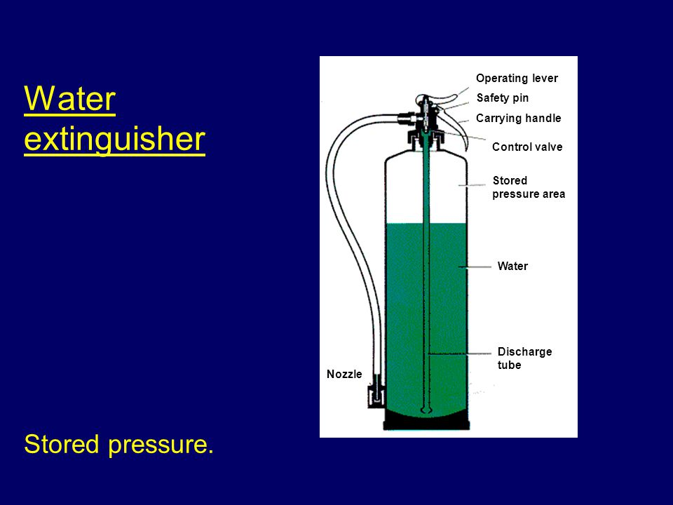 Water extinguisher Stored pressure. Operating lever Safety pin Carrying handle Control valve Stored pressure area Water Discharge tube Nozzle