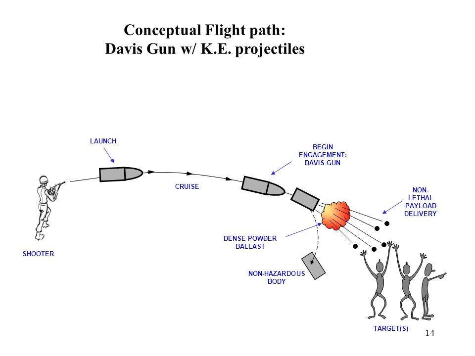 14 Conceptual Flight path: Davis Gun w/ K.E.