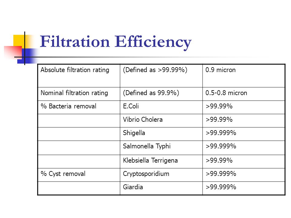 Filtration Efficiency Absolute filtration rating(Defined as >99.99%)0.9 micron Nominal filtration rating(Defined as 99.9%)0.5-0.8 micron % Bacteria re