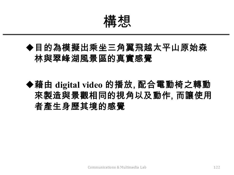 Communications & Multimedia Lab123