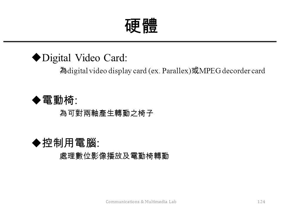 Communications & Multimedia Lab125 Display: digital video :, digital video. communication, commands