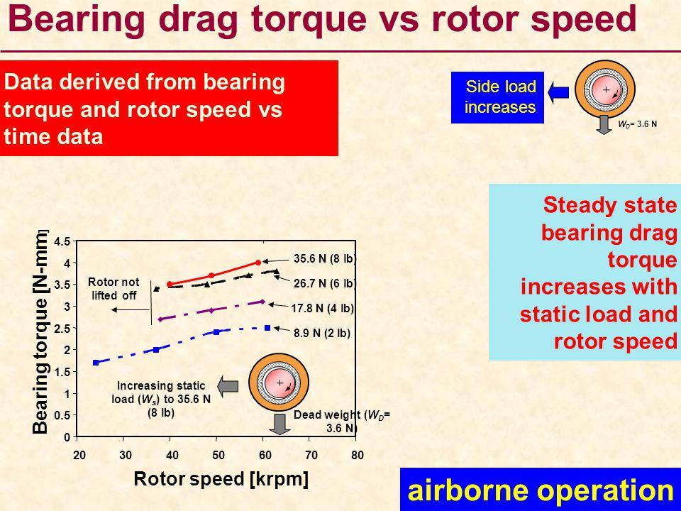 Bearing drag torque vs rotor speed 8.9 N (2 lb) 17.8 N (4 lb) 26.7 N (6 lb) 35.6 N (8 lb) Rotor not lifted off Dead weight (W D = 3.6 N) Increasing st