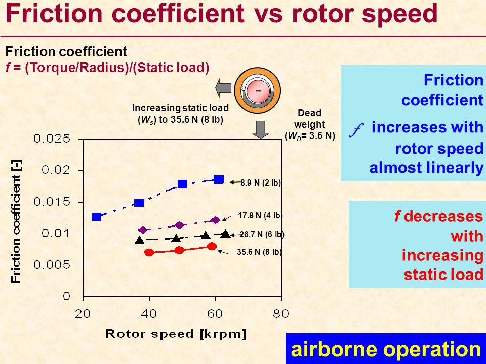 Friction coefficient vs rotor speed Dead weight (W D = 3.6 N) Increasing static load (W s ) to 35.6 N (8 lb) f decreases with increasing static load F