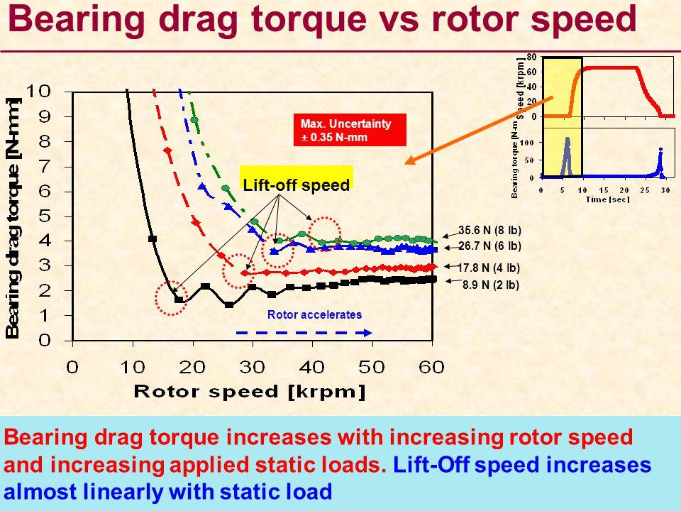 Bearing drag torque vs rotor speed Lift-off speed 8.9 N (2 lb) 17.8 N (4 lb) 26.7 N (6 lb) 35.6 N (8 lb) Max. Uncertainty ± 0.35 N-mm Rotor accelerate