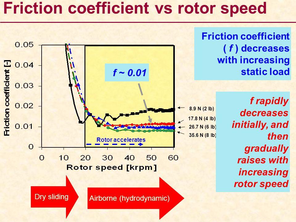 Rotor accelerates 8.9 N (2 lb) 17.8 N (4 lb) 26.7 N (6 lb) 35.6 N (8 lb) Friction coefficient vs rotor speed f ~ 0.01 Friction coefficient ( f ) decre