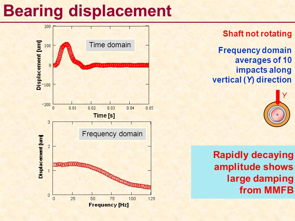 Bearing displacement Shaft not rotating Frequency domain averages of 10 impacts along vertical (Y) direction Rapidly decaying amplitude shows large da