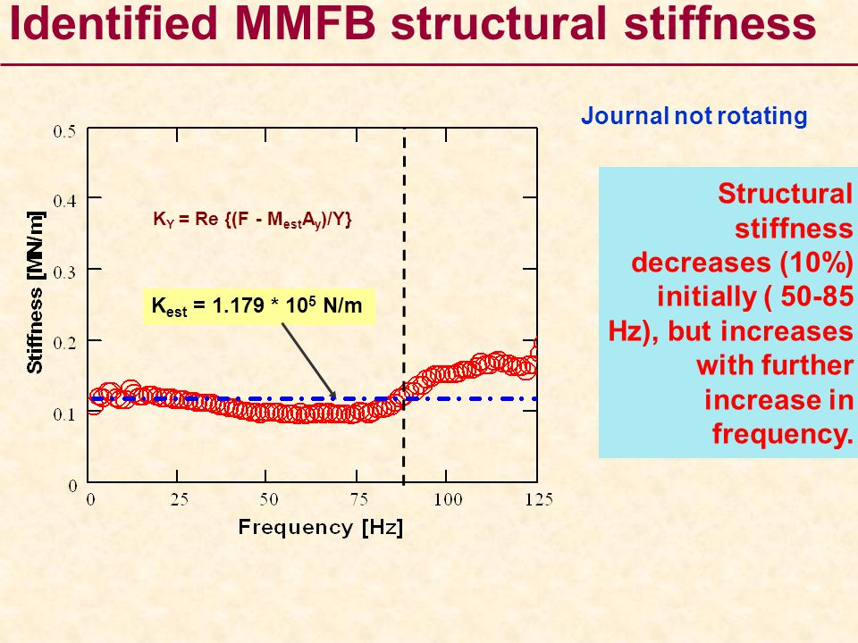 Identified MMFB structural stiffness Journal not rotating Structural stiffness decreases (10%) initially ( 50-85 Hz), but increases with further incre