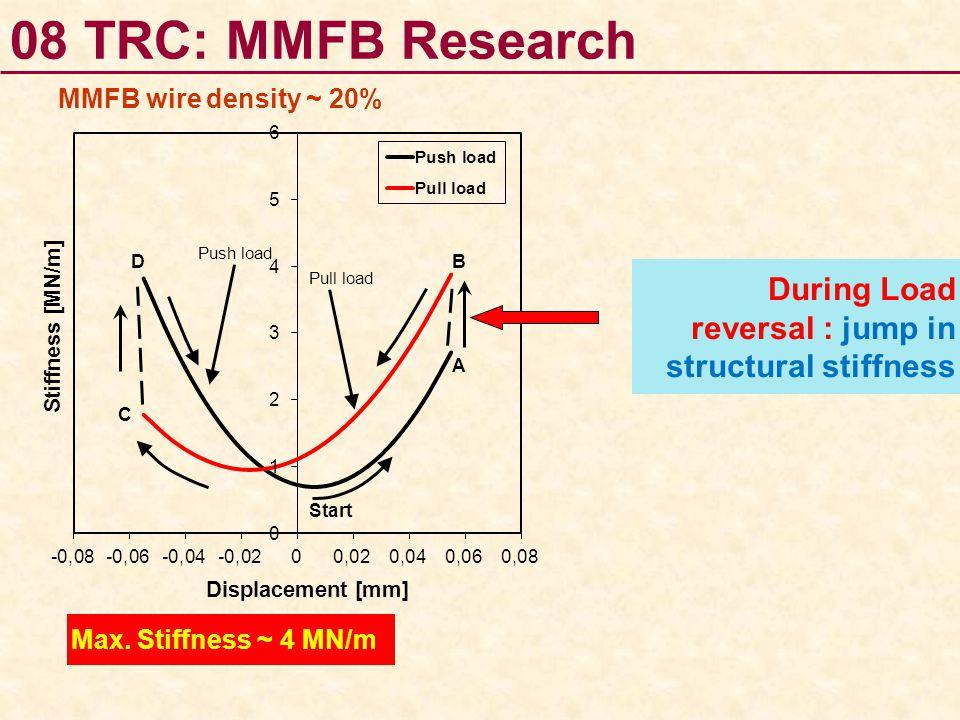 MMFB wire density ~ 20% During Load reversal : jump in structural stiffness Max. Stiffness ~ 4 MN/m Start Push load Pull load 08 TRC: MMFB Research