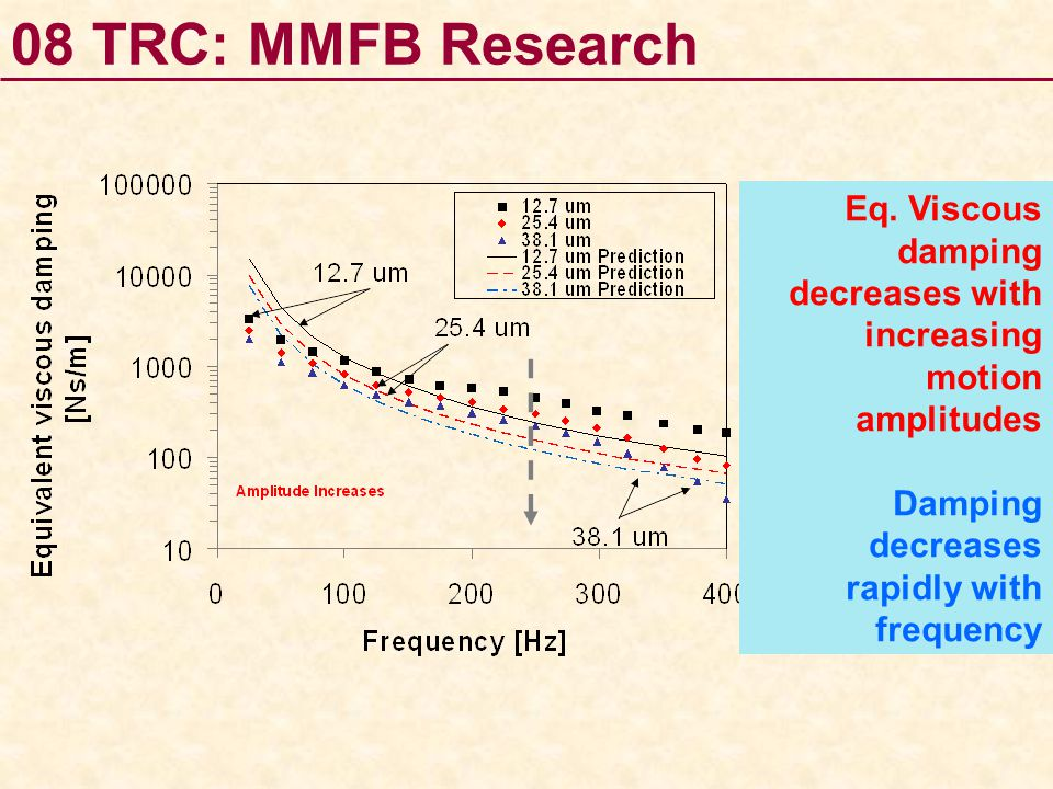 Eq. Viscous damping decreases with increasing motion amplitudes Damping decreases rapidly with frequency 08 TRC: MMFB Research