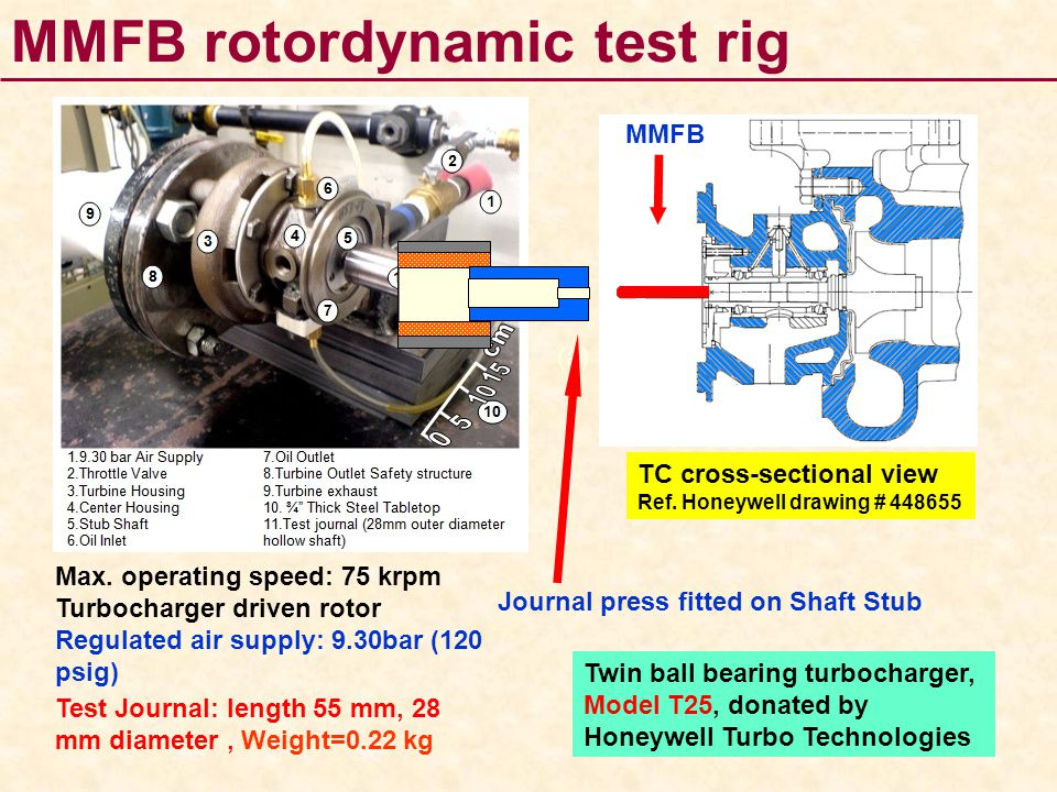 MMFB rotordynamic test rig (a) Static shaft Max. operating speed: 75 krpm Turbocharger driven rotor Regulated air supply: 9.30bar (120 psig) Test Jour