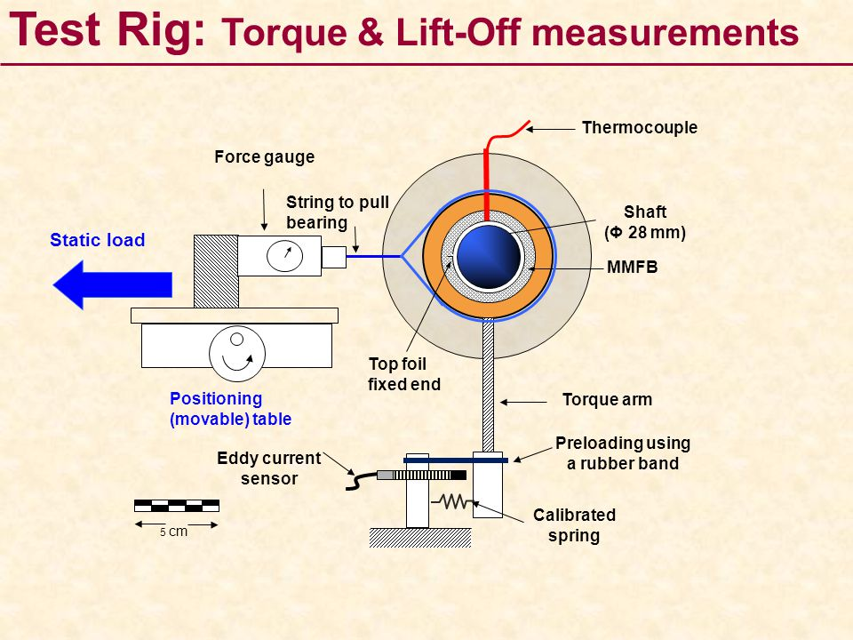 Positioning (movable) table Torque arm Calibrated spring MMFB Shaft (Φ 28 mm) String to pull bearing Static load Eddy current sensor Force gauge Top f