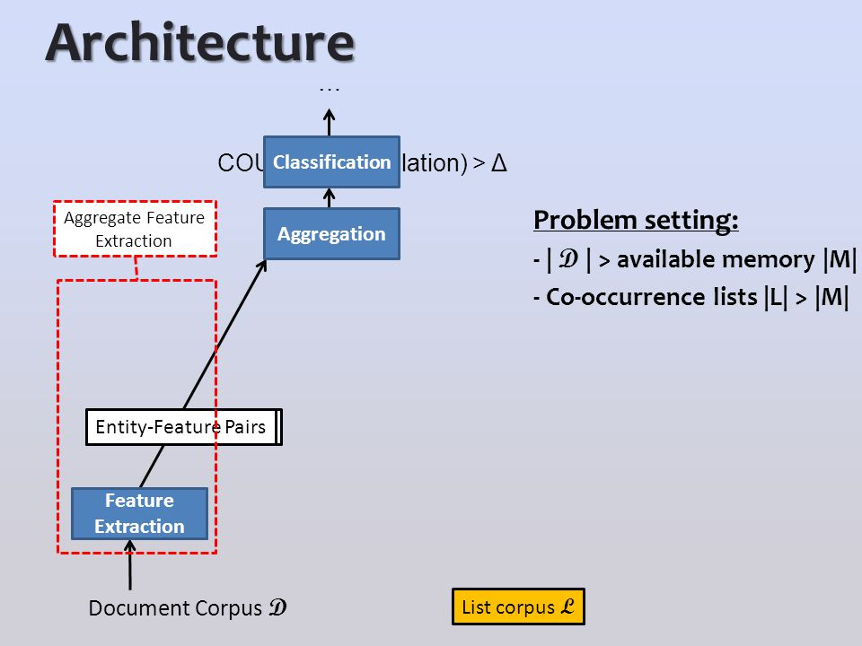 Architecture Problem setting: - | D | > available memory |M| - Co-occurrence lists |L| > |M| Document Corpus D Entity-Relation Pairs Aggregation Rule-based Extraction COUNT(entity, relation) > Δ … Entity-Feature Pairs Classification Feature Extraction List corpus L Aggregate Feature Extraction