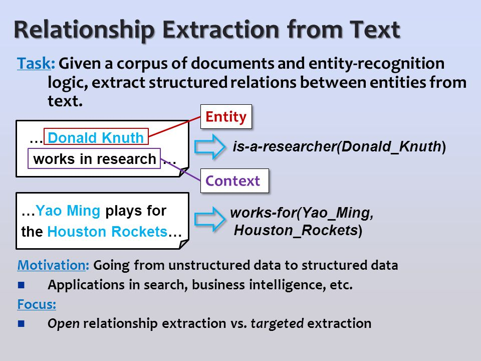 Relationship Extraction from Text Task: Given a corpus of documents and entity-recognition logic, extract structured relations between entities from text.