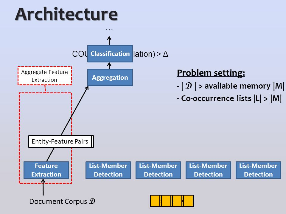 Architecture Problem setting: - | D | > available memory |M| - Co-occurrence lists |L| > |M| Document Corpus D Entity-Relation Pairs Aggregation Rule-based Extraction COUNT(entity, relation) > Δ … Entity-Feature Pairs Classification Feature Extraction List corpus L Aggregate Feature Extraction List-Member Detection List-Member Detection List-Member Detection List-Member Detection