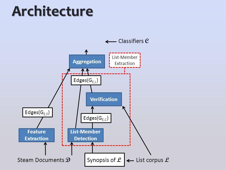 Architecture Synopsis of L Steam Documents D Verification List corpus L Edges(G E,F ) Aggregation Classifiers C List-Member Extraction Feature Extraction List-Member Detection Edges(G E,C ) Edges(G E,L )