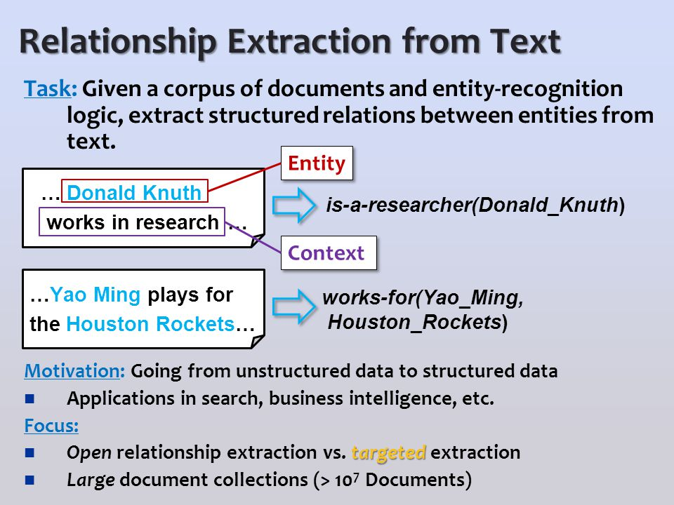 Relationship Extraction from Text Task: Given a corpus of documents and entity-recognition logic, extract structured relations between entities from t