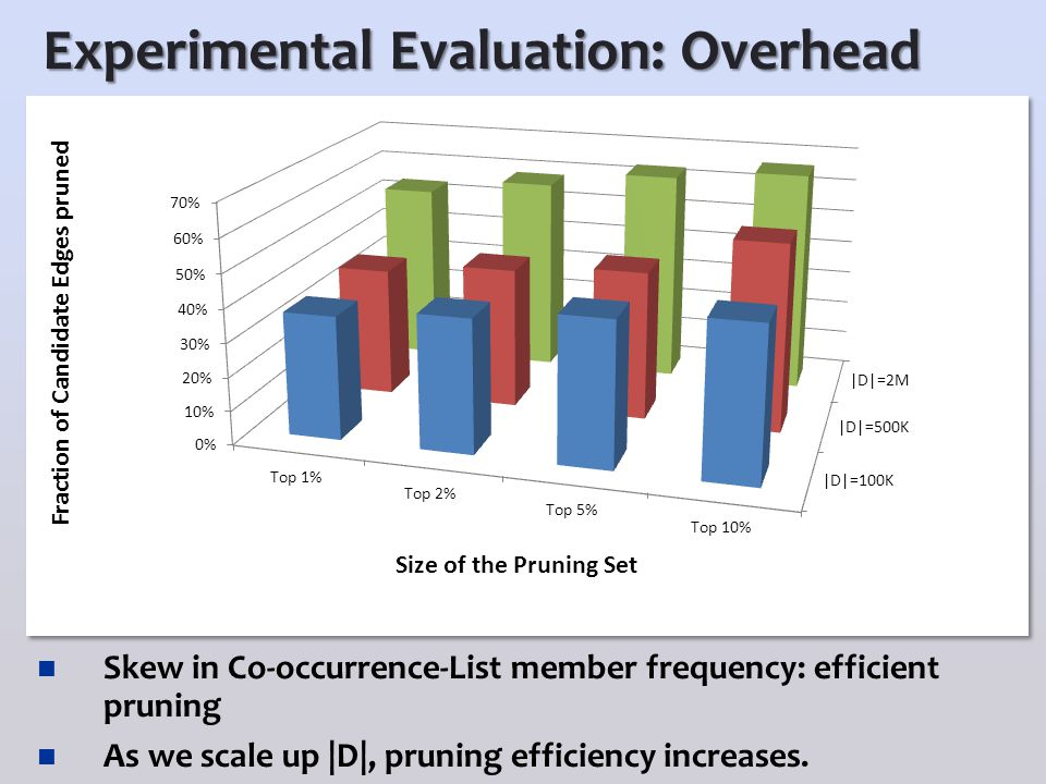 Experimental Evaluation: Overhead Skew in Co-occurrence-List member frequency: efficient pruning As we scale up |D|, pruning efficiency increases.