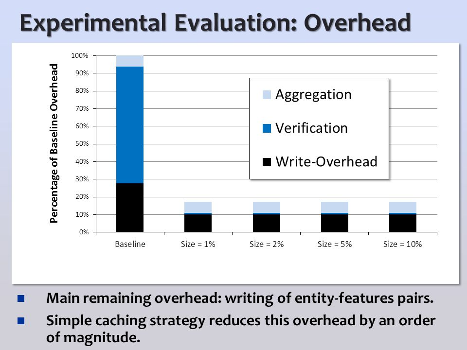 Experimental Evaluation: Overhead Main remaining overhead: writing of entity-features pairs.