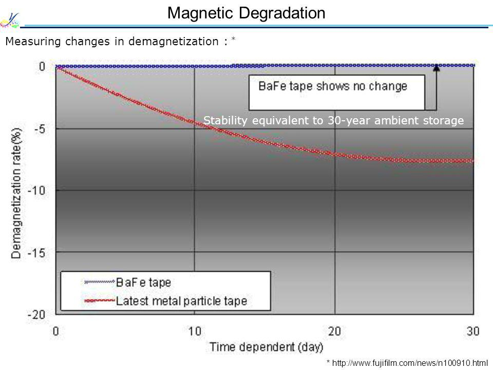Magnetic Degradation Measuring changes in demagnetization : * * http://www.fujifilm.com/news/n100910.html Stability equivalent to 30-year ambient stor