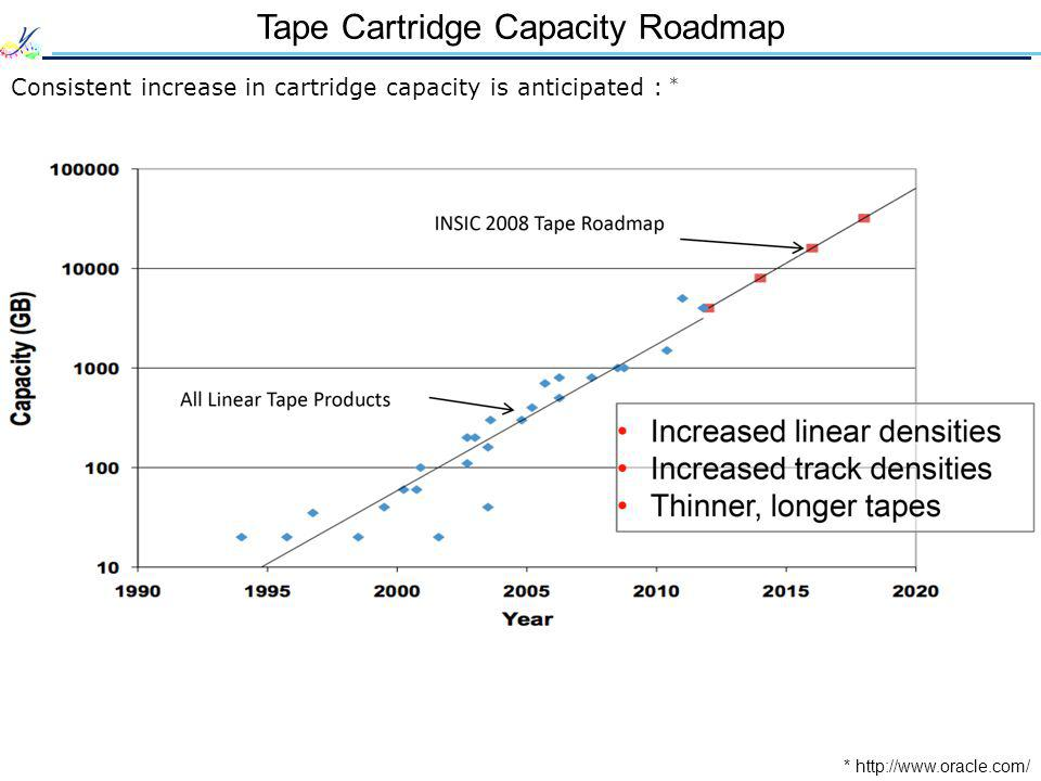 Tape Cartridge Capacity Roadmap * http://www.oracle.com/ Consistent increase in cartridge capacity is anticipated : *