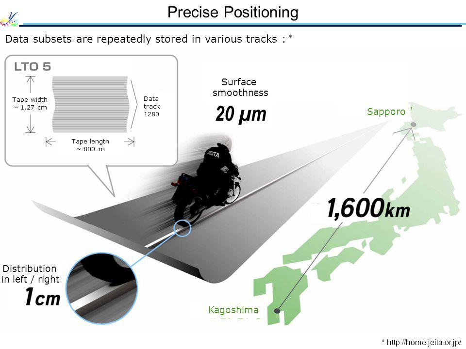 Precise Positioning Data subsets are repeatedly stored in various tracks : * * http://home.jeita.or.jp/ Tape width ~ 1.27 cm Kagoshima Distribution in left / right Data track 1280 Tape length ~ 800 m Sapporo Surface smoothness 20 μ m