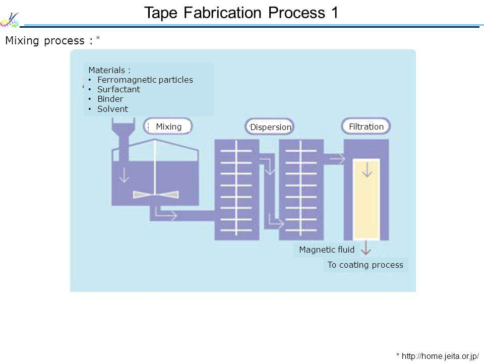 Tape Fabrication Process 1 Mixing process : * Magnetic fluid To coating process Materials : Ferromagnetic particles Surfactant Binder Solvent *   Filtration Dispersion Mixing