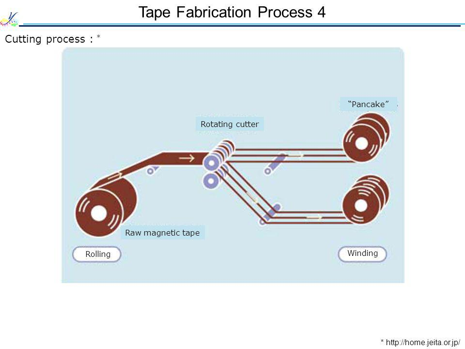 Tape Fabrication Process 4 Cutting process : * * http://home.jeita.or.jp/ Winding Rolling Raw magnetic tape Rotating cutter Pancake