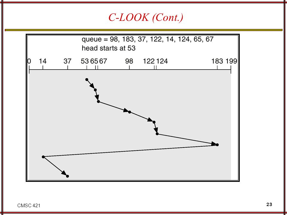 CMSC 421 23 C-LOOK (Cont.)