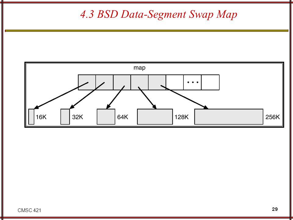 CMSC 421 29 4.3 BSD Data-Segment Swap Map
