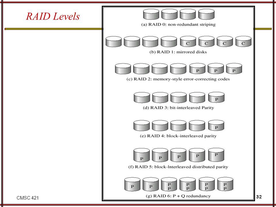 CMSC 421 32 RAID Levels