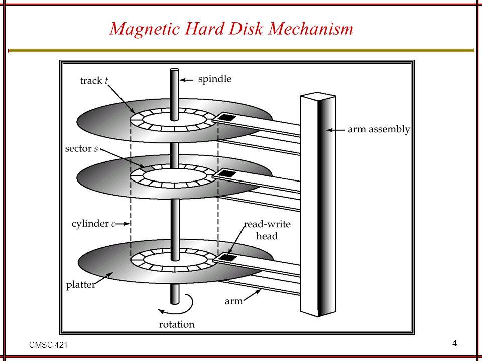 CMSC 421 4 Magnetic Hard Disk Mechanism