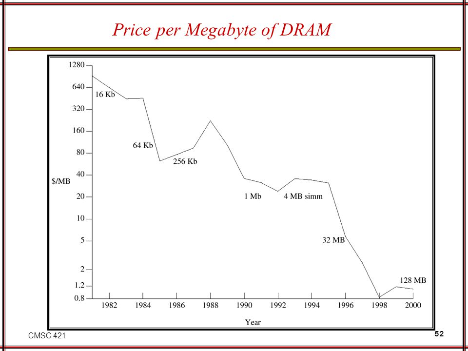 CMSC 421 52 Price per Megabyte of DRAM