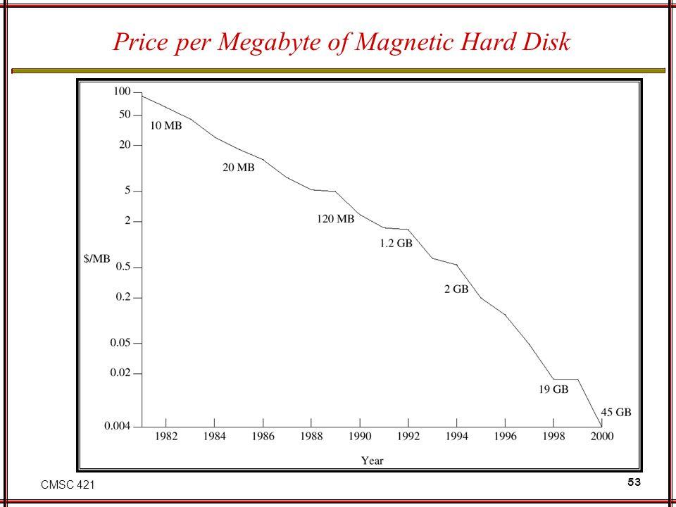 CMSC 421 53 Price per Megabyte of Magnetic Hard Disk