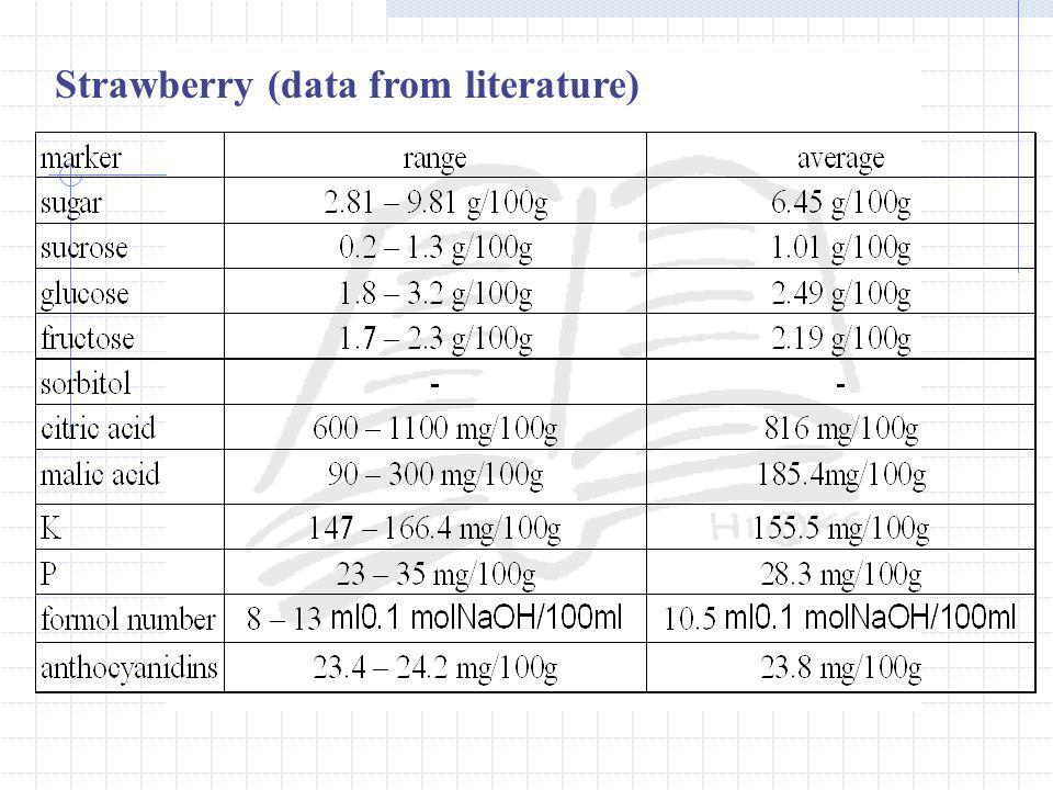 Strawberry (data from literature)
