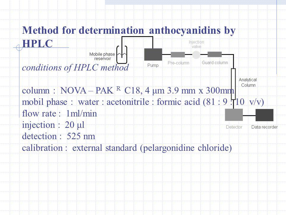 Sample preparation sample mixture with solution (methanol : acetic acid : water 25 : 1 : 24) filtration vacuum evaporation hydrolysis (HCl) purifying of sample on the cartridge SEP-PAC C 18 vacuum evaporation dissolve sample and determination on HPLC