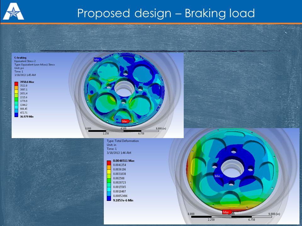 Proposed design – Braking load 15