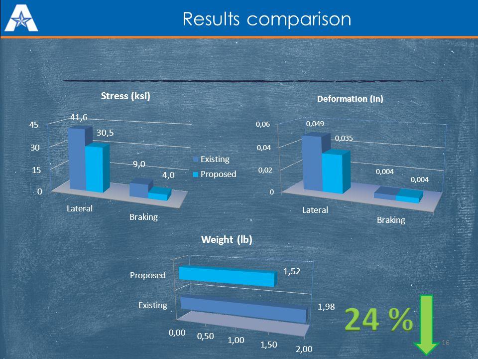 Results comparison 16