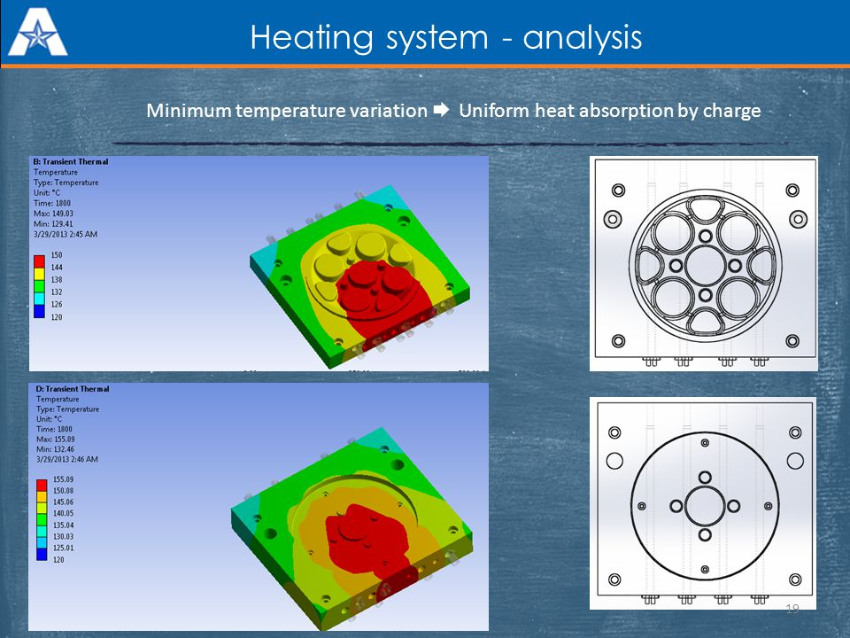 Heating system - analysis Minimum temperature variation Uniform heat absorption by charge 19
