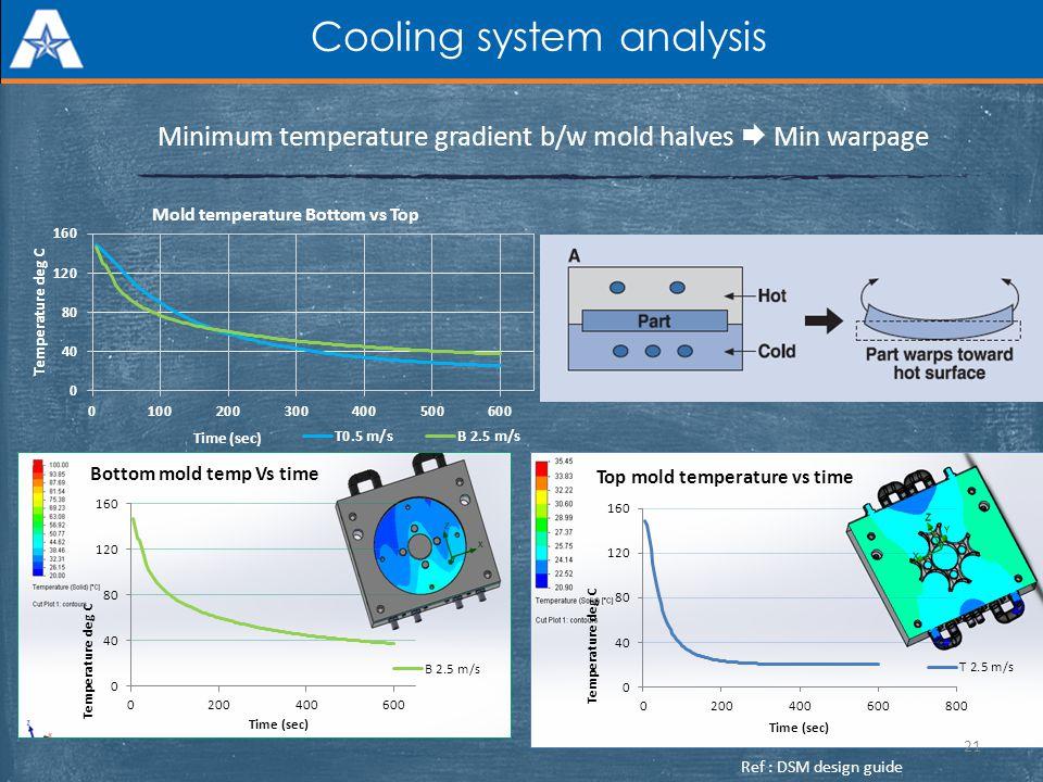 Cooling system analysis Minimum temperature gradient b/w mold halves Min warpage 21 Ref : DSM design guide