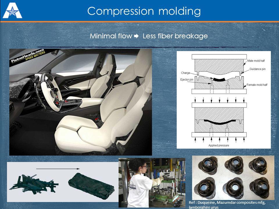 Compression molding Minimal flow Less fiber breakage Ref : Duqueine, Mazumdar composites mfg, lamborghini urus 5