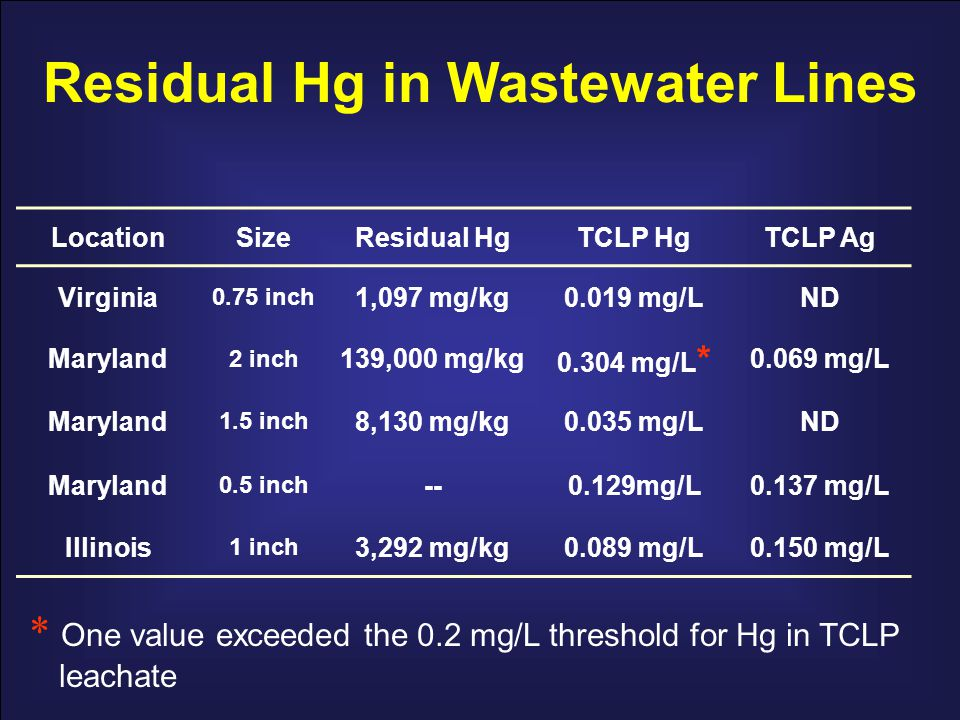 LocationSizeResidual HgTCLP HgTCLP Ag Virginia 0.75 inch 1,097 mg/kg0.019 mg/LND Maryland 2 inch 139,000 mg/kg 0.304 mg/L * 0.069 mg/L Maryland 1.5 in