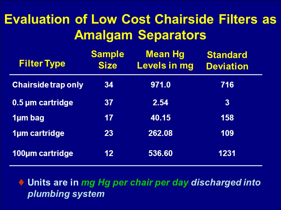 Chairside trap only34971.0716 0.5 µm cartridge372.543 1µm bag1740.15158 1µm cartridge23262.08109 100µm cartridge12536.601231 Sample Size Units are in mg Hg per chair per day discharged into plumbing system Mean Hg Levels in mg Standard Deviation Filter Type Evaluation of Low Cost Chairside Filters as Amalgam Separators