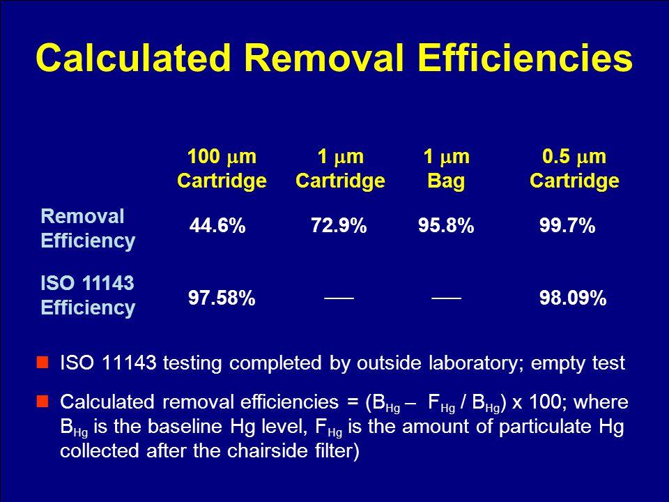 0.5 m Cartridge 1 m Bag 1 m Cartridge 100 m Cartridge Removal Efficiency ISO 11143 Efficiency 44.6%72.9%95.8%99.7% 97.58%98.09% ISO 11143 testing comp