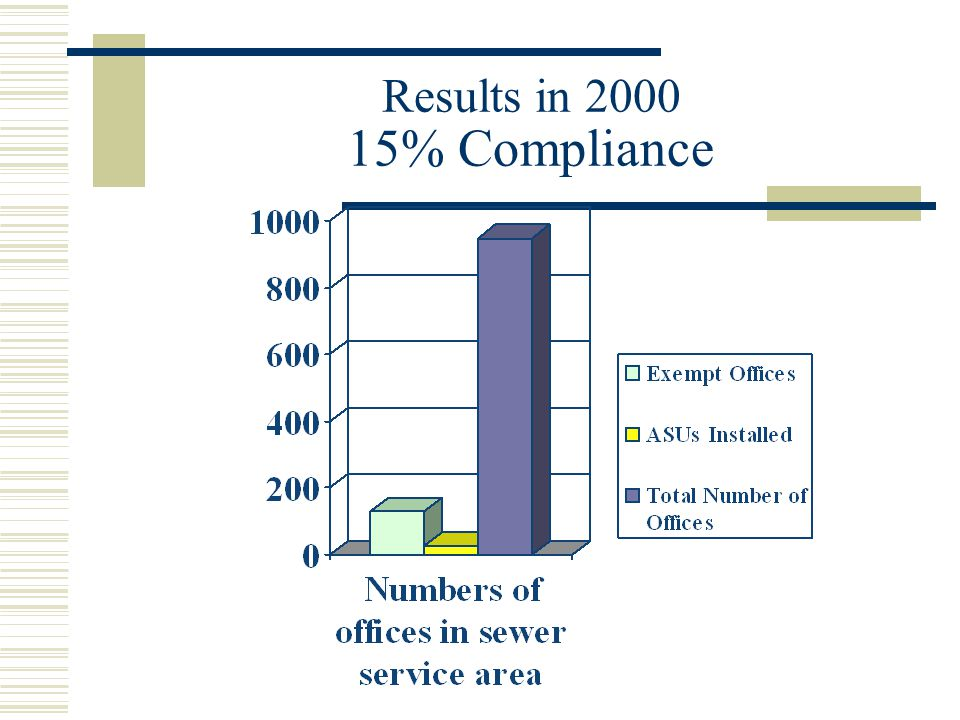 Results in 2000 15% Compliance