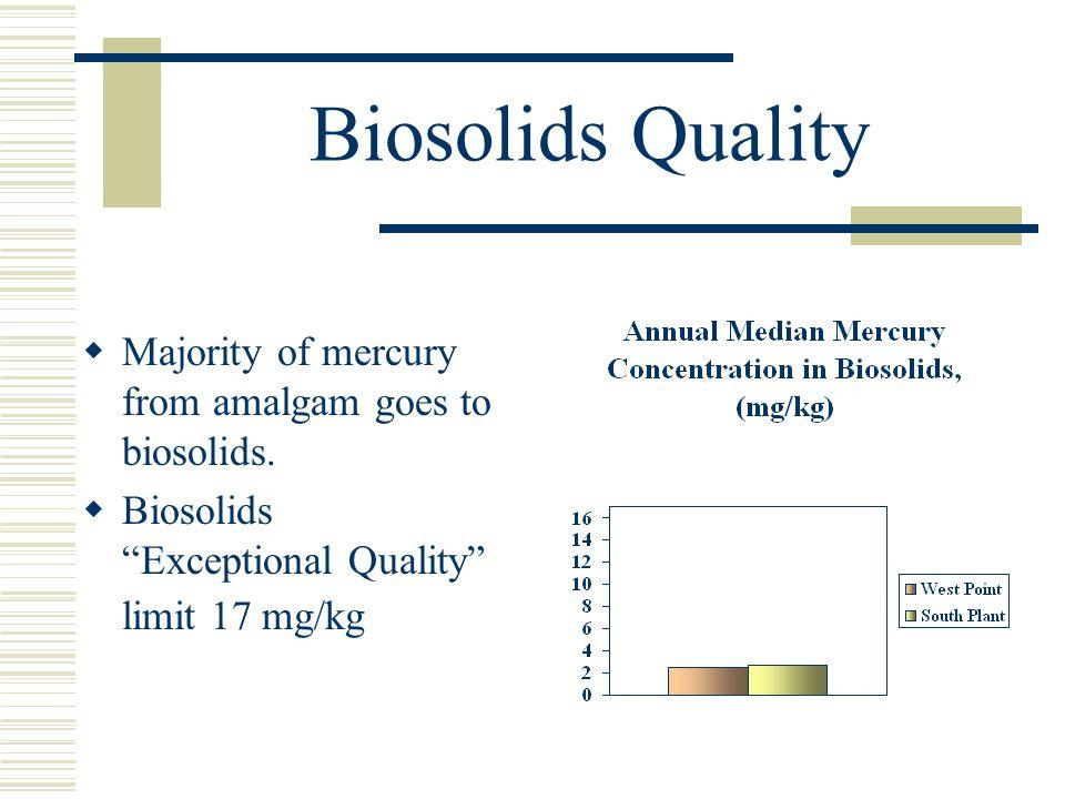 Biosolids Quality Majority of mercury from amalgam goes to biosolids. Biosolids Exceptional Quality limit 17 mg/kg