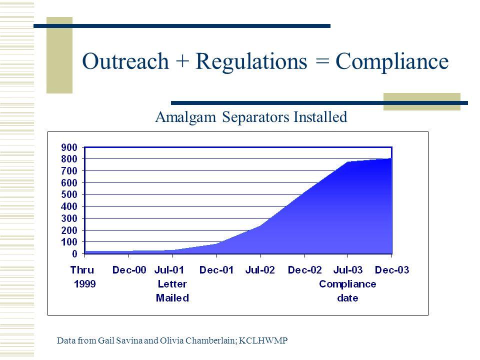 Outreach + Regulations = Compliance Amalgam Separators Installed Data from Gail Savina and Olivia Chamberlain; KCLHWMP