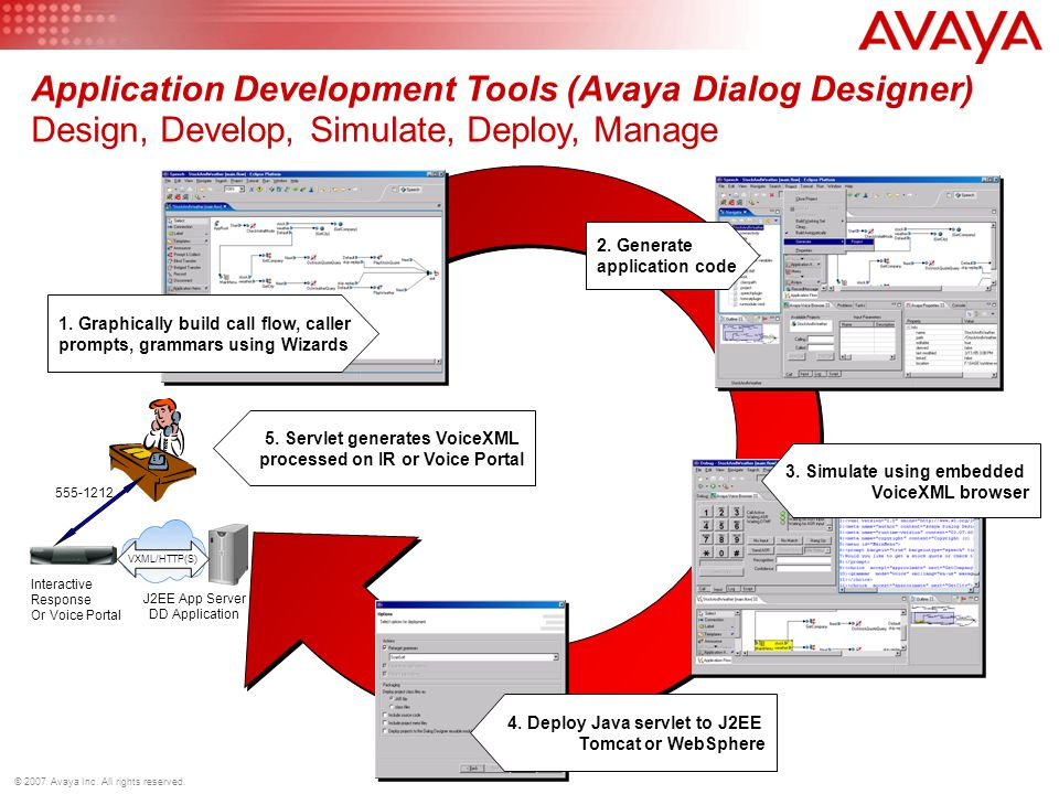 © 2007 Avaya Inc. All rights reserved. Interactive Response Or Voice Portal J2EE App Server DD Application VXML/HTTP(S ) 555-1212 Application Developm