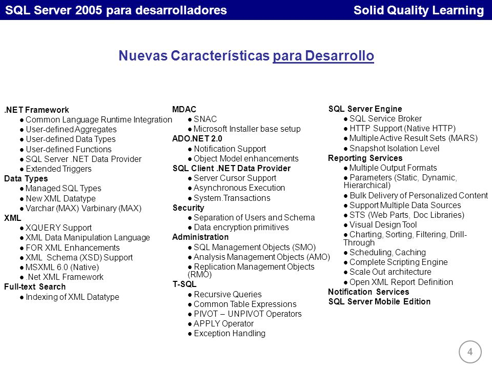 4 SQL Server 2005 para desarrolladores Solid Quality Learning.NET Framework Common Language Runtime Integration User-defined Aggregates User-defined Data Types User-defined Functions SQL Server.NET Data Provider Extended Triggers Data Types Managed SQL Types New XML Datatype Varchar (MAX) Varbinary (MAX) XML XQUERY Support XML Data Manipulation Language FOR XML Enhancements XML Schema (XSD) Support MSXML 6.0 (Native).Net XML Framework Full-text Search Indexing of XML Datatype MDAC SNAC Microsoft Installer base setup ADO.NET 2.0 Notification Support Object Model enhancements SQL Client.NET Data Provider Server Cursor Support Asynchronous Execution System.Transactions Security Separation of Users and Schema Data encryption primitives Administration SQL Management Objects (SMO) Analysis Management Objects (AMO) Replication Management Objects (RMO) T-SQL Recursive Queries Common Table Expressions PIVOT – UNPIVOT Operators APPLY Operator Exception Handling SQL Server Engine SQL Service Broker HTTP Support (Native HTTP) Multiple Active Result Sets (MARS) Snapshot Isolation Level Reporting Services Multiple Output Formats Parameters (Static, Dynamic, Hierarchical) Bulk Delivery of Personalized Content Support Multiple Data Sources STS (Web Parts, Doc Libraries) Visual Design Tool Charting, Sorting, Filtering, Drill- Through Scheduling, Caching Complete Scripting Engine Scale Out architecture Open XML Report Definition Notification Services SQL Server Mobile Edition Nuevas Características para Desarrollo