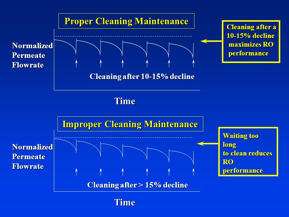 NormalizedPermeateFlowrate Time Proper Cleaning Maintenance Cleaning after 10-15% decline NormalizedPermeateFlowrate Time Improper Cleaning Maintenance Cleaning after > 15% decline Cleaning after a 10-15% decline maximizes RO maximizes RO performance performance Waiting too long to clean reduces RO performance