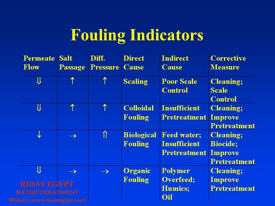 Fouling Indicators